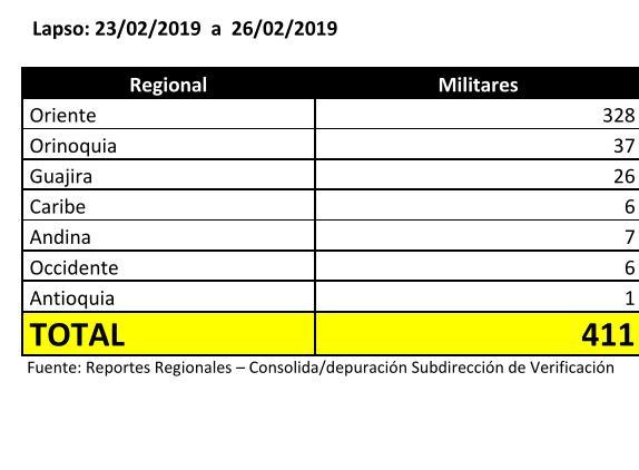 Militares venezolanos a Colombia cifras