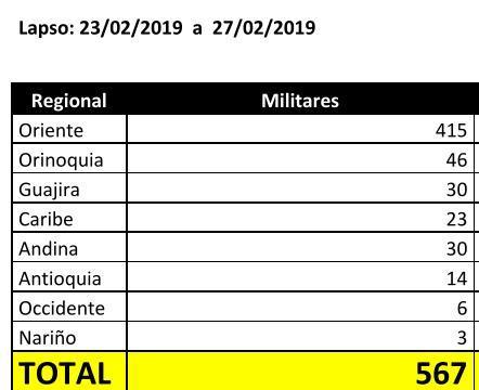 Cifras migración Colombia - militares y policías que han cruzado la frontera
